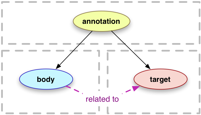 Modelo de anotaciones en la web