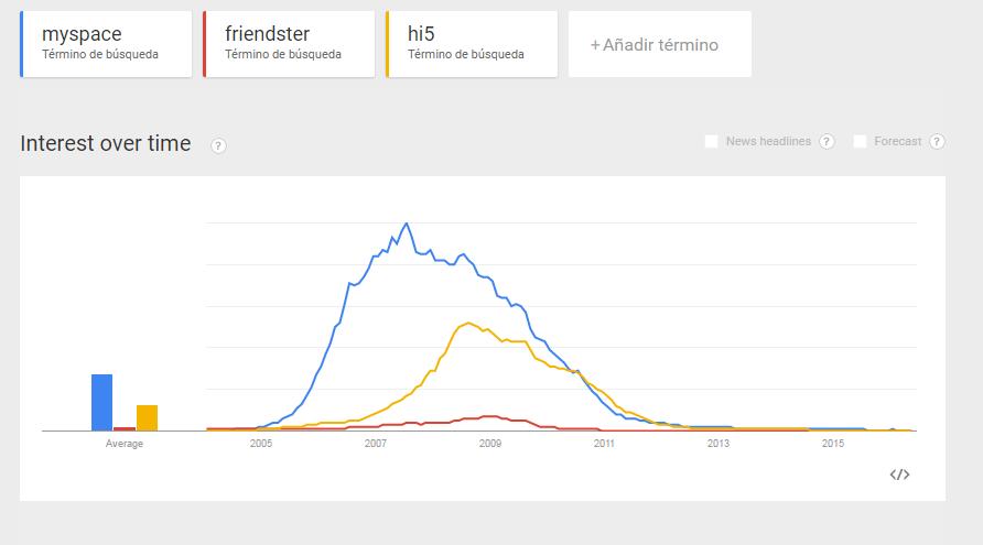 Interés en el tiempo de Myspace, Hi5 y Friendster. Fuente: Google trends