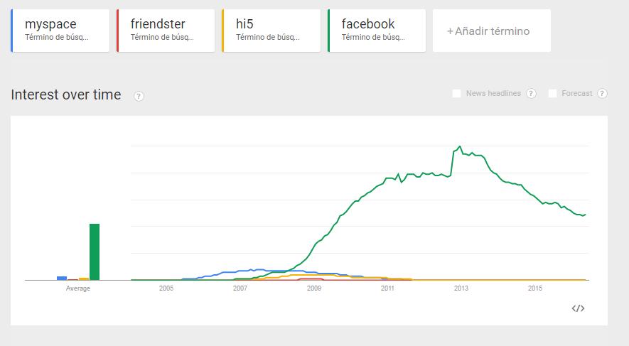 Interés en el tiempo de Myspace, Hi5 y Friendster con Facebook